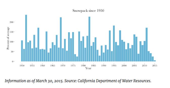 CDWR-Mar30-2015-snowpack-since-1950